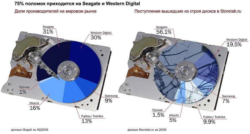 Внешний жесткий диск seagate ремонт своими руками